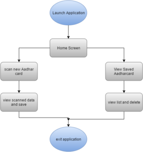application_flow