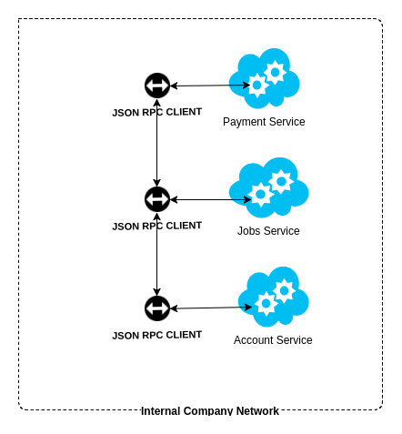 Writing Your First Service in Golang Go-Micro | | coding