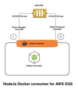docker nodejs AWS SQS consumer